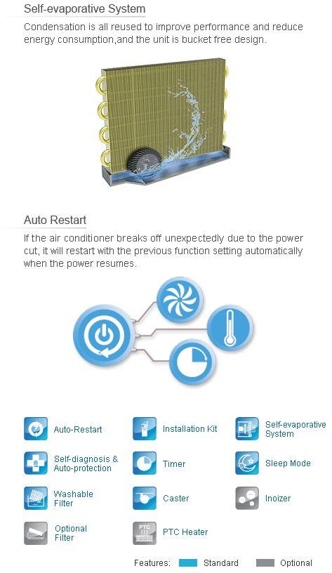 8AC   Grunaire 8,000 BTU Portable Air Conditioner & Dehumidifying Unit